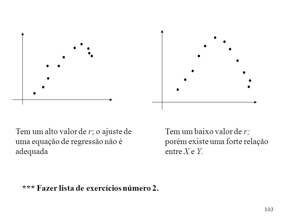 103 Tem um alto valor de r; o ajuste de uma equação de regressão não é adequada Tem um baixo valor de r; porém existe uma forte relação entre X e Y.