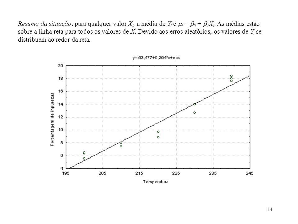 14 Resumo da situação: para qualquer valor X i, a média de Y i é i = 0 + 1 X i. As médias estão sobre a linha reta para todos os valores de X. Devido
