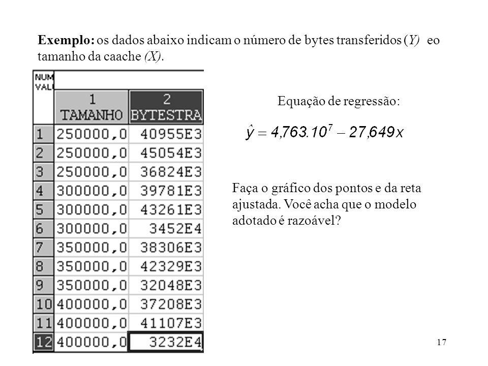 17 Exemplo: os dados abaixo indicam o número de bytes transferidos (Y) eo tamanho da caache (X). Equação de regressão: Faça o gráfico dos pontos e da