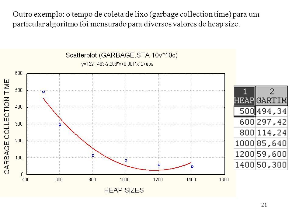 21 Outro exemplo: o tempo de coleta de lixo (garbage collection time) para um particular algoritmo foi mensurado para diversos valores de heap size.