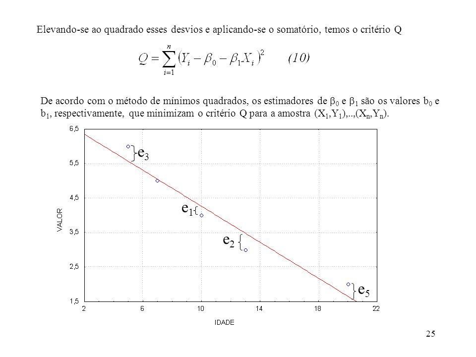 25 Elevando-se ao quadrado esses desvios e aplicando-se o somatório, temos o critério Q De acordo com o método de mínimos quadrados, os estimadores de 0 e 1 são os valores b 0 e b 1, respectivamente, que minimizam o critério Q para a amostra (X 1,Y 1 ),..,(X n,Y n ).