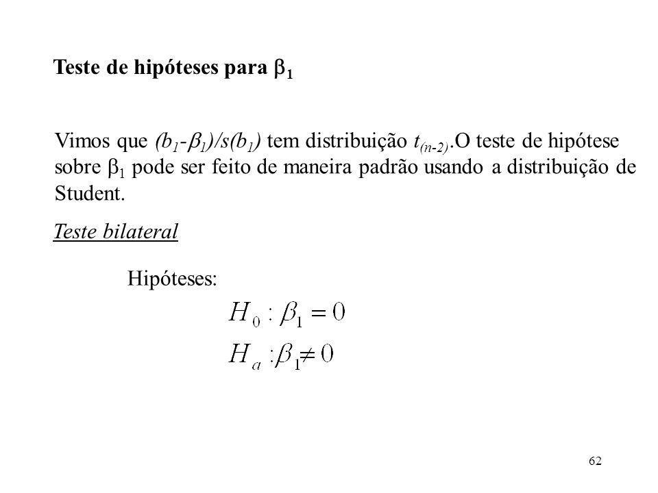 62 Teste de hipóteses para 1 Teste bilateral Hipóteses: Vimos que (b 1 - 1 )/s(b 1 ) tem distribuição t (n-2).O teste de hipótese sobre 1 pode ser feito de maneira padrão usando a distribuição de Student.
