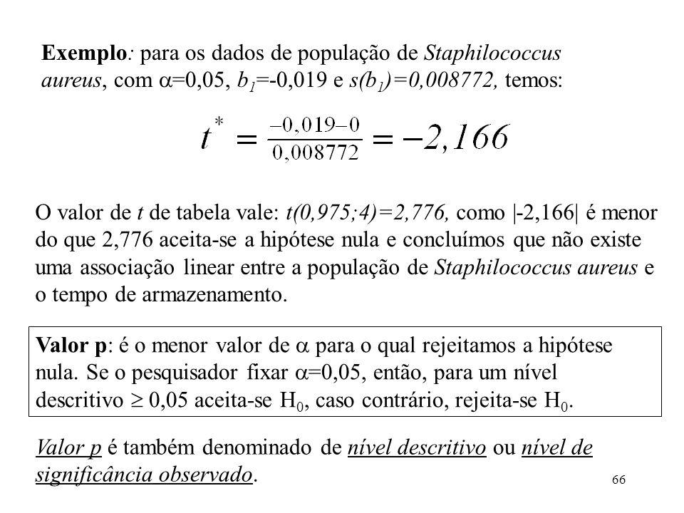 66 Exemplo: para os dados de população de Staphilococcus aureus, com =0,05, b 1 =-0,019 e s(b 1 )=0,008772, temos: O valor de t de tabela vale: t(0,975;4)=2,776, como |-2,166| é menor do que 2,776 aceita-se a hipótese nula e concluímos que não existe uma associação linear entre a população de Staphilococcus aureus e o tempo de armazenamento.