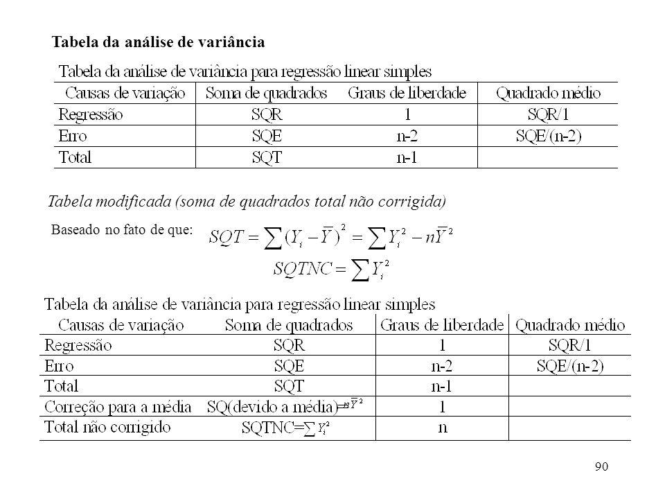 90 Tabela da análise de variância Tabela modificada (soma de quadrados total não corrigida) Baseado no fato de que: