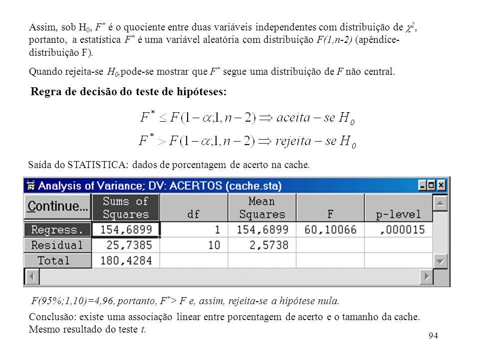 94 Assim, sob H 0, F * é o quociente entre duas variáveis independentes com distribuição de 2, portanto, a estatística F * é uma variável aleatória com distribuição F(1,n-2) (apêndice- distribuição F).