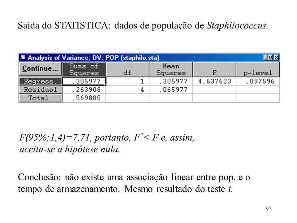 95 Saída do STATISTICA: dados de população de Staphilococcus. F(95%;1,4)=7,71, portanto, F * < F e, assim, aceita-se a hipótese nula. Conclusão: não e