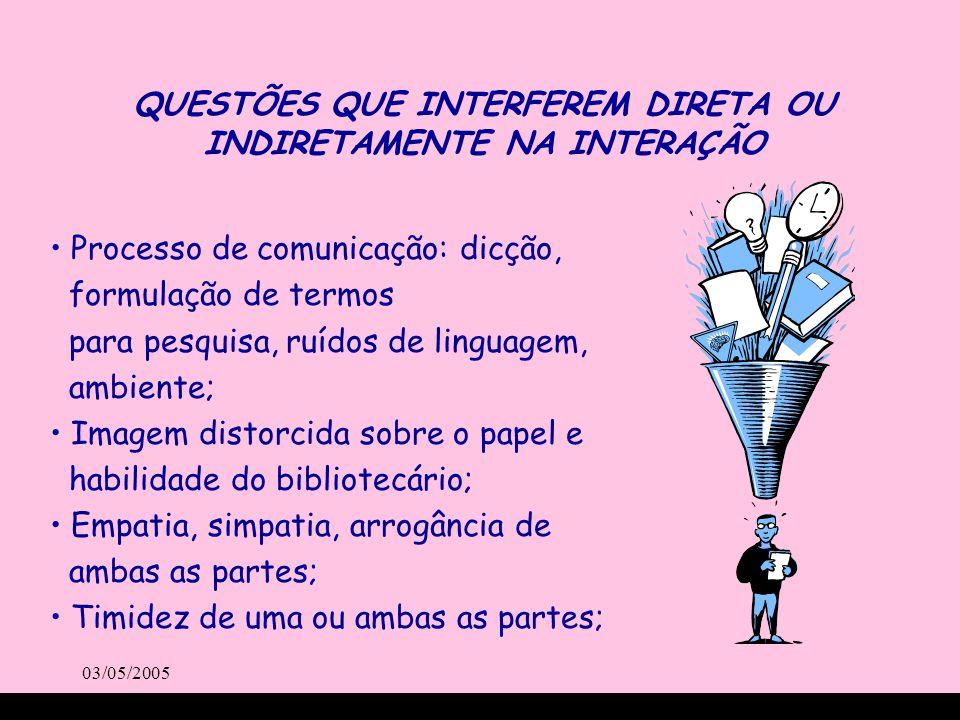 03/05/2005 QUESTÕES QUE INTERFEREM DIRETA OU INDIRETAMENTE NA INTERAÇÃO Processo de comunicação: dicção, formulação de termos para pesquisa, ruídos de