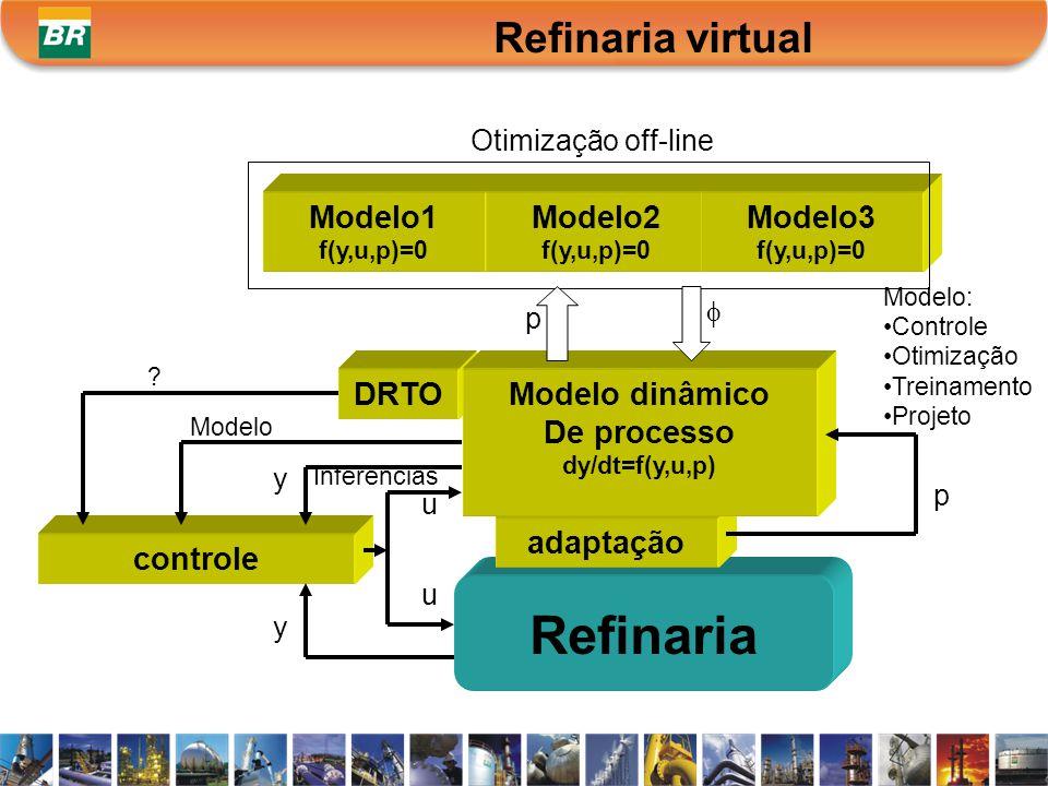 Inferências Modelo1 f(y,u,p)=0 Modelo2 f(y,u,p)=0 Modelo3 f(y,u,p)=0 p Otimização off-line ? u y p controle Refinaria u DRTO y adaptação Modelo dinâmi