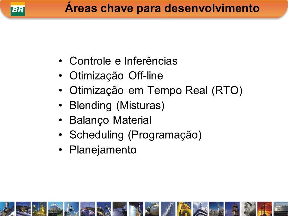 Controle e Inferências Otimização Off-line Otimização em Tempo Real (RTO) Blending (Misturas) Balanço Material Scheduling (Programação) Planejamento Á