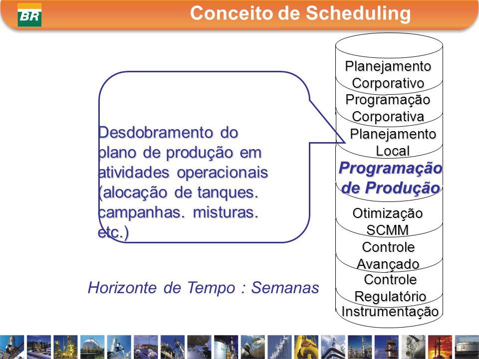 Programação Corporativa PlanejamentoLocal de Produção Otimização SCMM Controle Avançado Instrumentação Horizonte de Tempo : Semanas Desdobramento do p