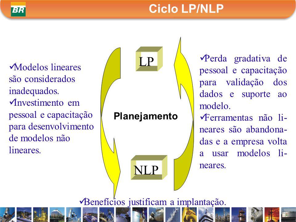 Ciclo LP/NLP LP NLP Modelos lineares são considerados inadequados. Investimento em pessoal e capacitação para desenvolvimento de modelos não lineares.