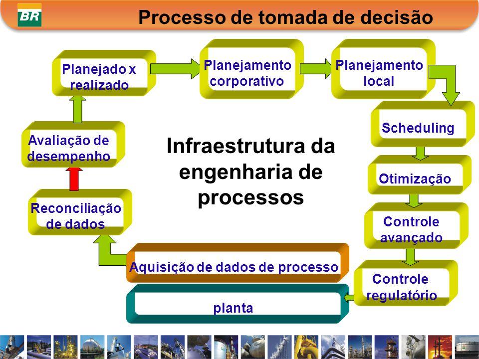 Infraestrutura da engenharia de processos planta Reconciliação de dados Avaliação de desempenho Planejado x realizado Planejamento corporativo Planeja