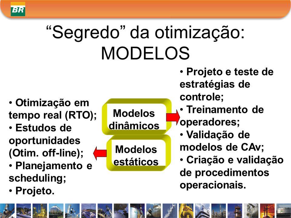 Segredo da otimização: MODELOS Modelos estáticos Modelos dinâmicos Otimização em tempo real (RTO); Estudos de oportunidades (Otim. off-line); Planejam