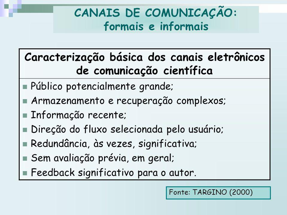 Caracterização básica dos canais eletrônicos de comunicação científica Público potencialmente grande; Armazenamento e recuperação complexos; Informaçã