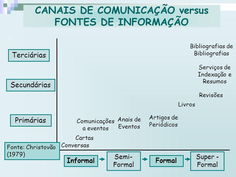 * Terciárias Secundárias Primárias Informal Semi- Formal Formal Super - Formal Fonte: Christovão (1979) Conversas Cartas Comunicações a eventos Anais