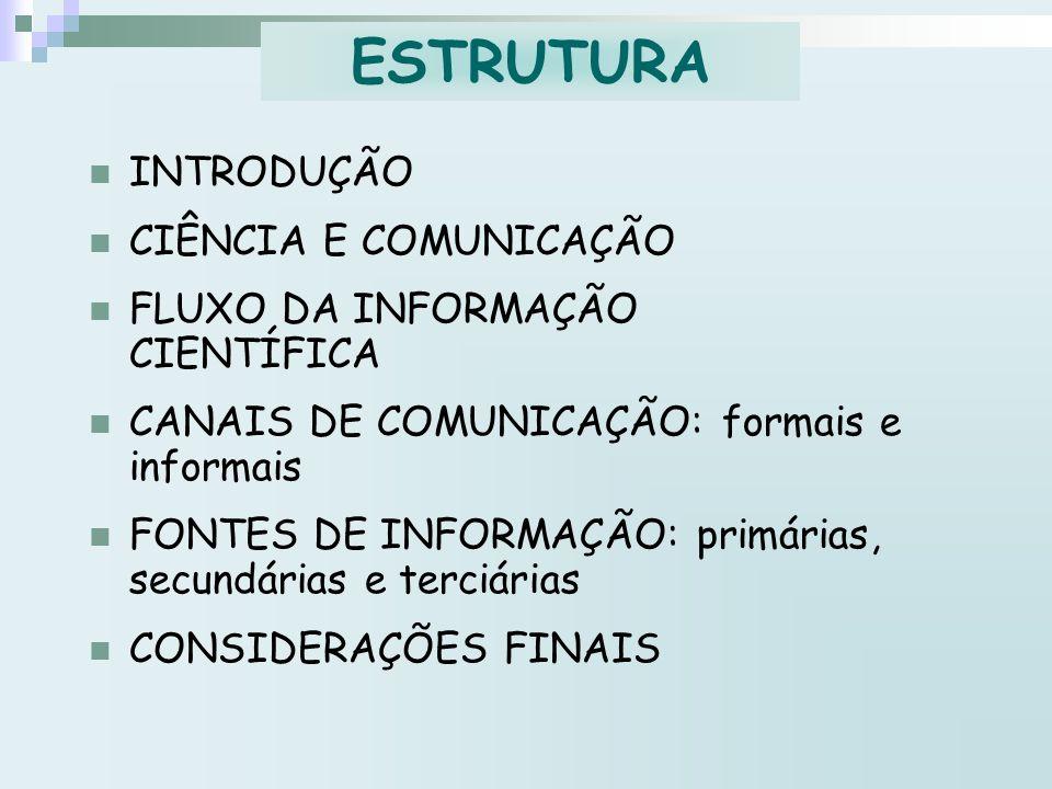 ESTRUTURA INTRODUÇÃO CIÊNCIA E COMUNICAÇÃO FLUXO DA INFORMAÇÃO CIENTÍFICA CANAIS DE COMUNICAÇÃO: formais e informais FONTES DE INFORMAÇÃO: primárias,