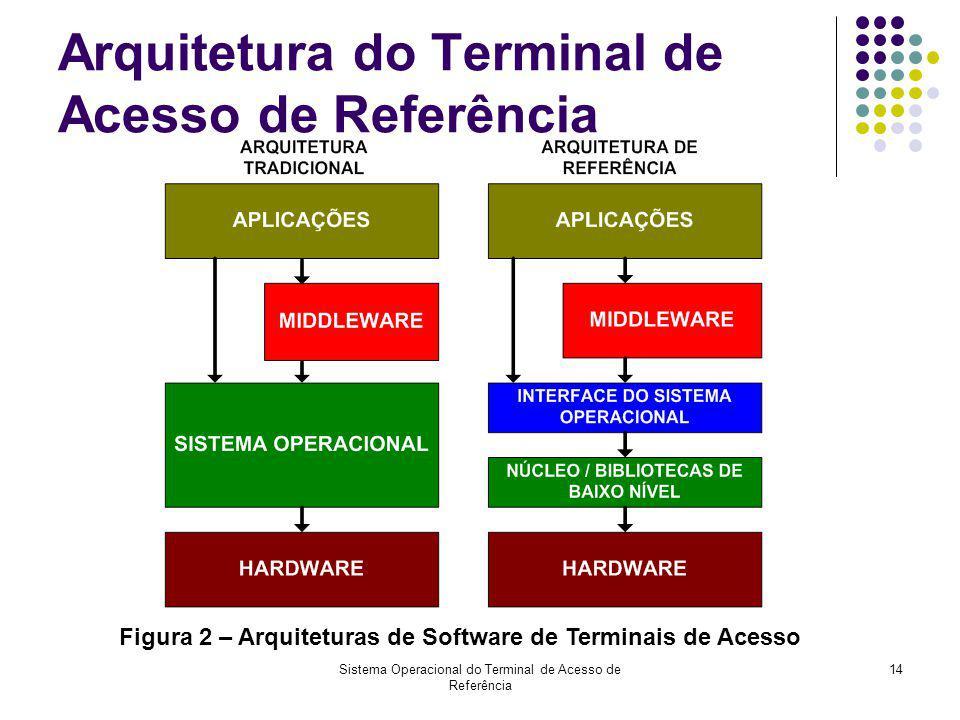 Sistema Operacional do Terminal de Acesso de Referência 14 Arquitetura do Terminal de Acesso de Referência Figura 2 – Arquiteturas de Software de Term