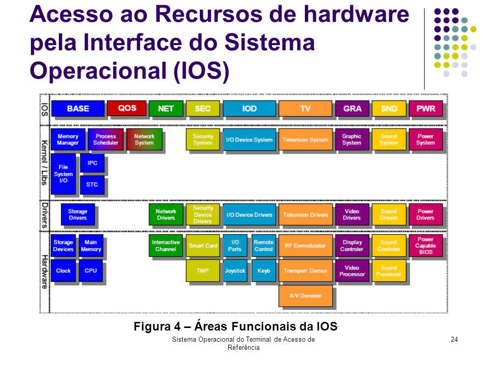 Sistema Operacional do Terminal de Acesso de Referência 24 Acesso ao Recursos de hardware pela Interface do Sistema Operacional (IOS) Figura 4 – Áreas
