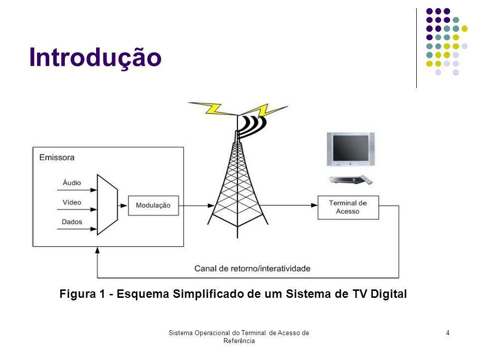 Sistema Operacional do Terminal de Acesso de Referência 4 Introdução Figura 1 - Esquema Simplificado de um Sistema de TV Digital