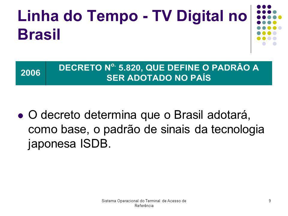 Sistema Operacional do Terminal de Acesso de Referência 10 Linha do Tempo - TV Digital no Brasil Definição das especificações das normas do SBTVD com base nas normas do ISDB.