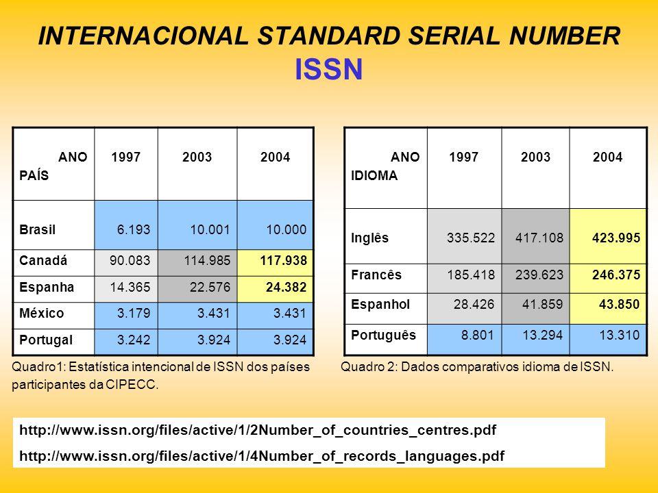 INTERNACIONAL STANDARD SERIAL NUMBER ISSN ANO PAÍS 199720032004 Brasil6.19310.00110.000 Canadá90.083114.985117.938 Espanha14.36522.57624.382 México3.1