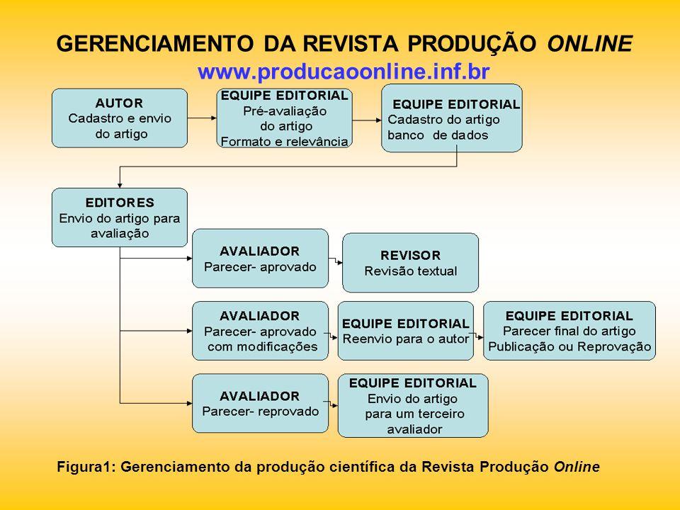 GERENCIAMENTO DA REVISTA PRODUÇÃO ONLINE www.producaoonline.inf.br Figura1: Gerenciamento da produção científica da Revista Produção Online