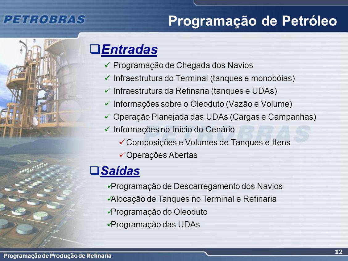 Programação de Produção de Refinaria 12 Entradas Programação de Chegada dos Navios Infraestrutura do Terminal (tanques e monobóias) Infraestrutura da