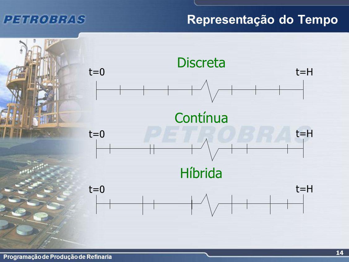 Programação de Produção de Refinaria 14 Representação do Tempo Discreta Contínua Híbrida t=0t=H t=0 t=H t=0 t=H