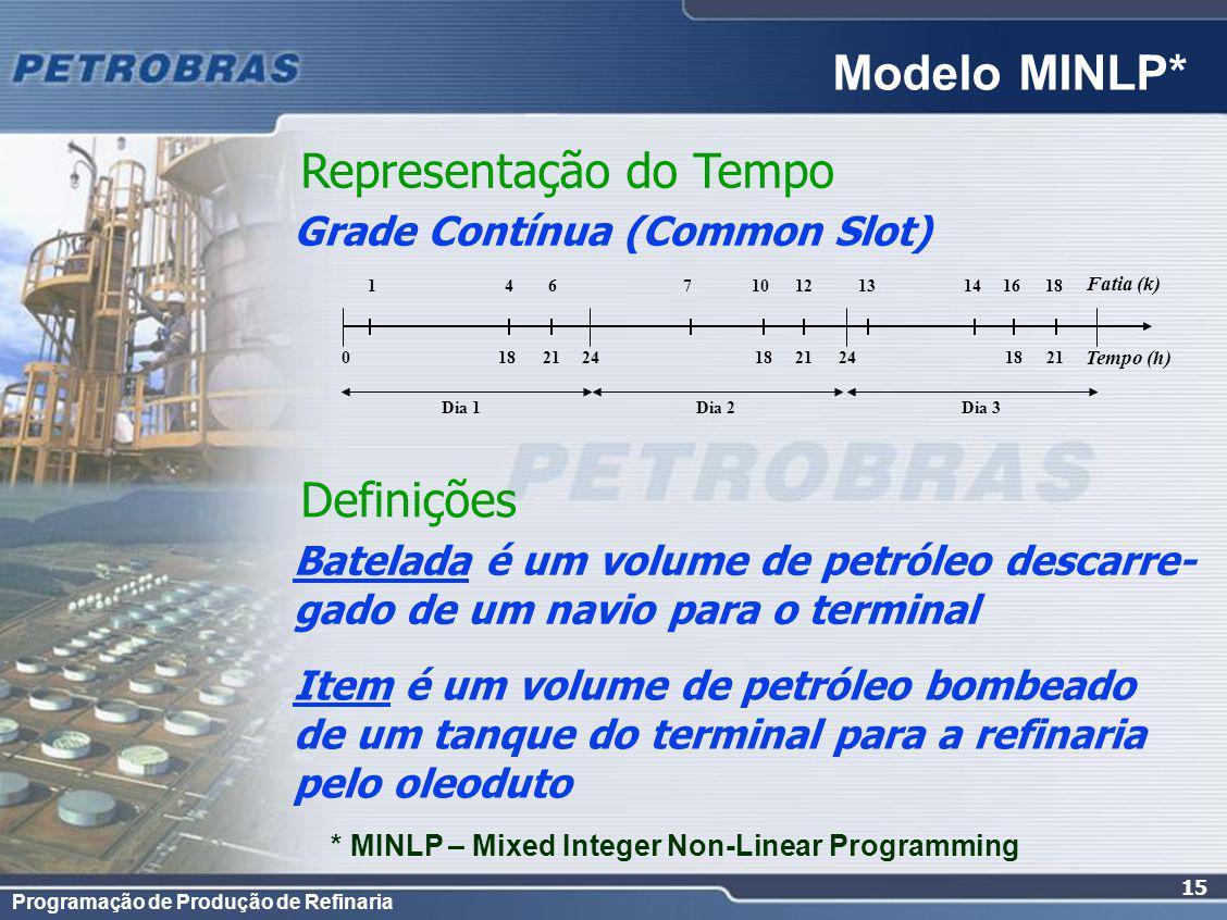 Programação de Produção de Refinaria 15 Modelo MINLP* Representação do Tempo Grade Contínua (Common Slot) Definições Batelada é um volume de petróleo descarre- gado de um navio para o terminal Item é um volume de petróleo bombeado de um tanque do terminal para a refinaria pelo oleoduto 21 Fatia (k) Tempo (h) 4 6 10121618 Dia 1Dia 2Dia 3 18 21 0 24 13 114 7 * MINLP – Mixed Integer Non-Linear Programming