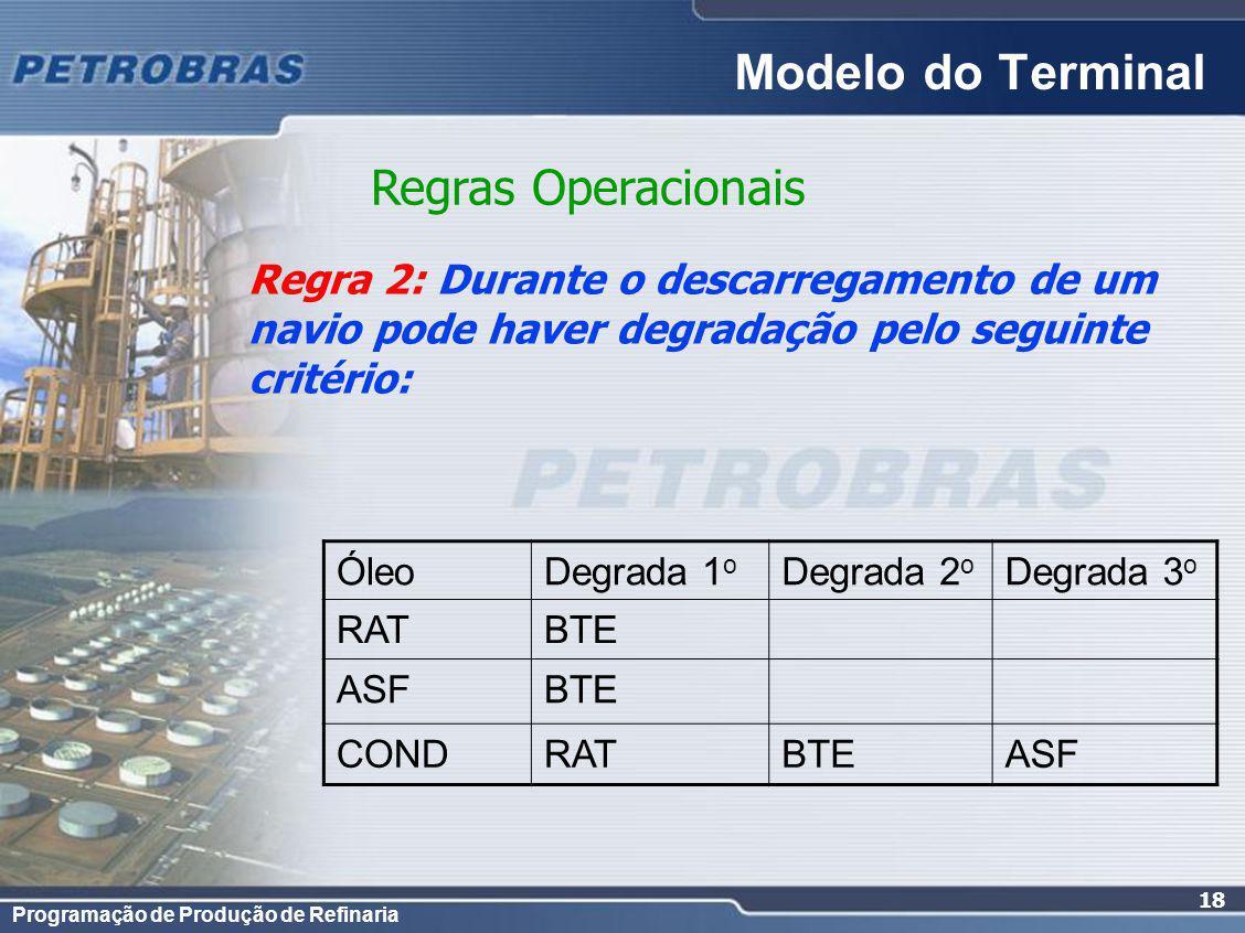 Programação de Produção de Refinaria 18 Regras Operacionais Regra 2: Durante o descarregamento de um navio pode haver degradação pelo seguinte critério: Modelo do Terminal ÓleoDegrada 1 o Degrada 2 o Degrada 3 o RATBTE ASFBTE CONDRATBTEASF