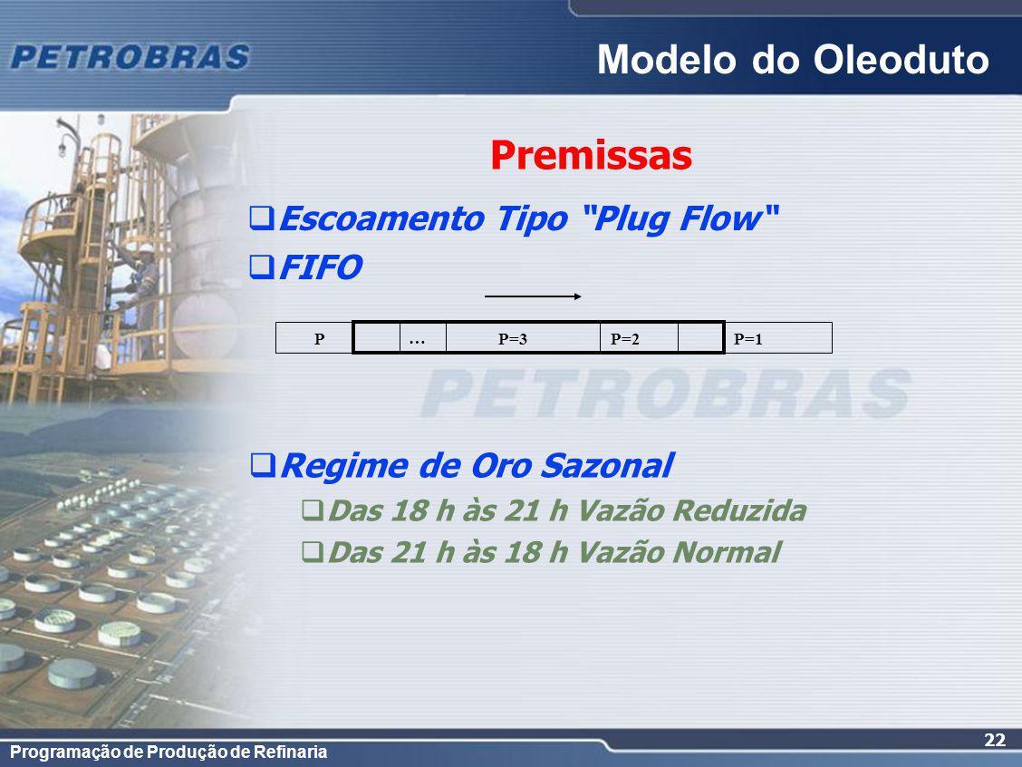 Programação de Produção de Refinaria 22 Escoamento Tipo Plug Flow FIFO Premissas P=1P=2P=3P … Regime de Oro Sazonal Das 18 h às 21 h Vazão Reduzida Das 21 h às 18 h Vazão Normal Modelo do Oleoduto