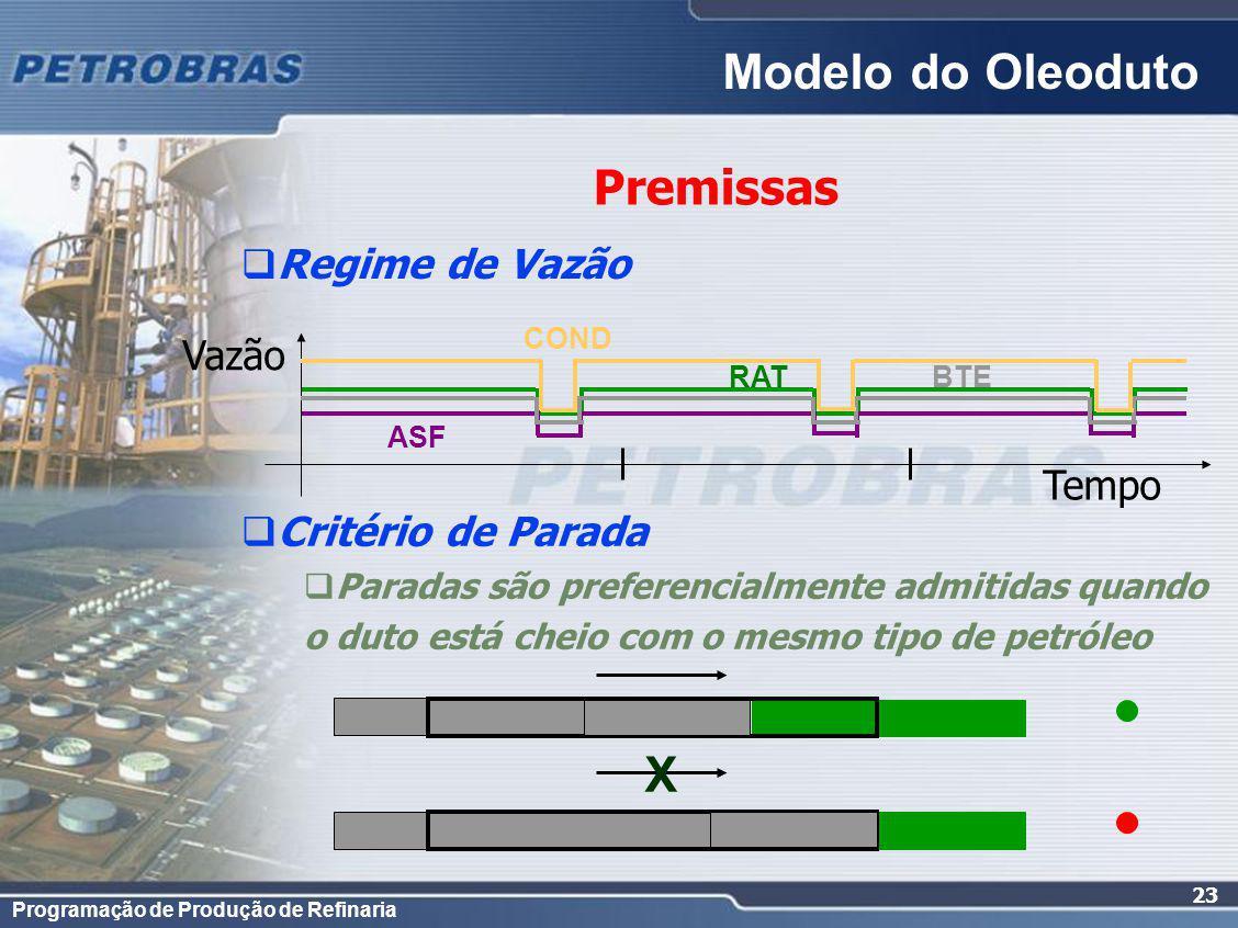 Programação de Produção de Refinaria 23 Regime de Vazão Premissas Critério de Parada Paradas são preferencialmente admitidas quando o duto está cheio com o mesmo tipo de petróleo Modelo do Oleoduto Tempo Vazão ASF COND RATBTE X