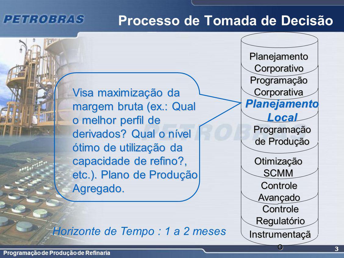 Programação de Produção de Refinaria 3 Programação Corporativa PlanejamentoLocal de Produção Otimização SCMM Controle Avançado Instrumentaçã o Horizon