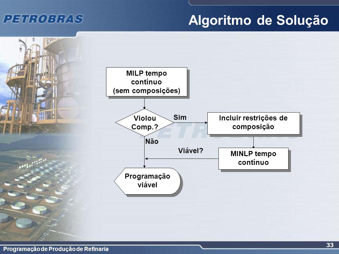 Programação de Produção de Refinaria 33 Algoritmo de Solução MILP tempo contínuo (sem composições) MILP tempo contínuo (sem composições) Violou Comp..