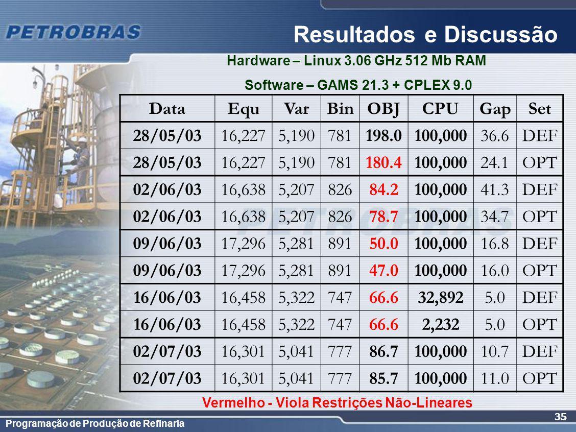 Programação de Produção de Refinaria 35 Resultados e Discussão DataEquVarBinOBJCPUGapSet 28/05/0316,2275,190781198.0100,00036.6DEF 28/05/0316,2275,190