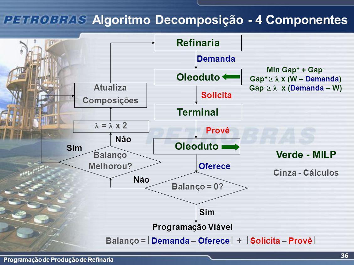 Programação de Produção de Refinaria 36 Algoritmo Decomposição - 4 Componentes Refinaria Oleoduto Terminal Demanda Solicita Provê Oferece Balanço = 0.