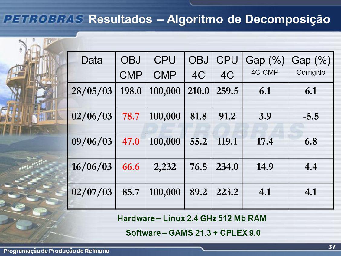 Programação de Produção de Refinaria 37 Resultados – Algoritmo de Decomposição DataOBJ CMP CPU CMP OBJ 4C CPU 4C Gap (%) 4C-CMP Gap (%) Corrigido 28/05/03198.0100,000210.0259.56.1 02/06/0378.7100,00081.891.23.9-5.5 09/06/0347.0100,00055.2119.117.46.8 16/06/0366.62,23276.5234.014.94.4 02/07/0385.7100,00089.2223.24.1 Hardware – Linux 2.4 GHz 512 Mb RAM Software – GAMS 21.3 + CPLEX 9.0