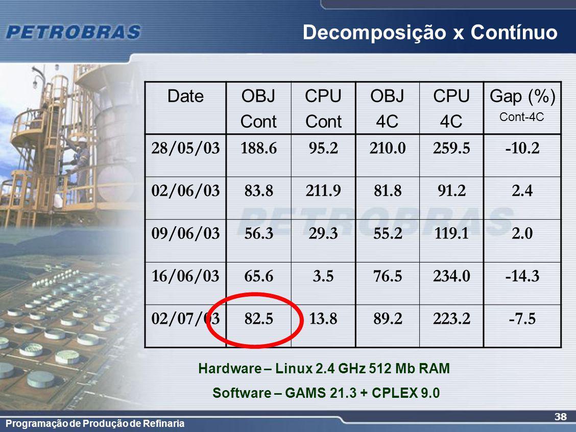 Programação de Produção de Refinaria 38 Decomposição x Contínuo DateOBJ Cont CPU Cont OBJ 4C CPU 4C Gap (%) Cont-4C 28/05/03188.695.2210.0259.5-10.2 02/06/0383.8211.981.891.22.4 09/06/0356.329.355.2119.12.0 16/06/0365.63.576.5234.0-14.3 02/07/0382.513.889.2223.2-7.5 Hardware – Linux 2.4 GHz 512 Mb RAM Software – GAMS 21.3 + CPLEX 9.0