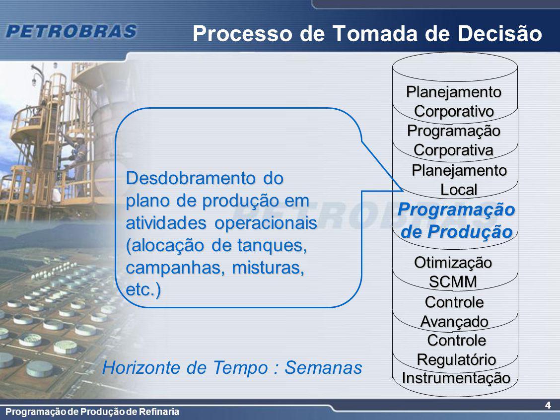 Programação de Produção de Refinaria 4 Programação Corporativa PlanejamentoLocal de Produção Otimização SCMM Controle Avançado Instrumentação Horizont