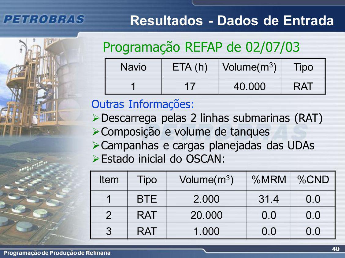 Programação de Produção de Refinaria 40 NavioETA (h)Volume(m 3 )Tipo 11740.000RAT Outras Informações: Descarrega pelas 2 linhas submarinas (RAT) Composição e volume de tanques Campanhas e cargas planejadas das UDAs Estado inicial do OSCAN: Resultados - Dados de Entrada Programação REFAP de 02/07/03 ItemTipoVolume(m 3 )%MRM%CND 1BTE2.00031.40.0 2RAT20.0000.0 3RAT1.0000.0