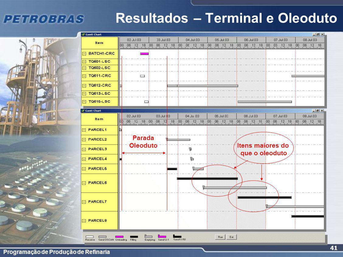 Programação de Produção de Refinaria 41 Resultados – Terminal e Oleoduto Parada Oleoduto Itens maiores do que o oleoduto