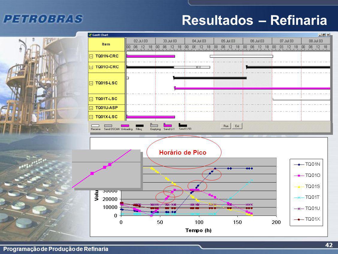 Programação de Produção de Refinaria 42 Resultados – Refinaria Horário de Pico
