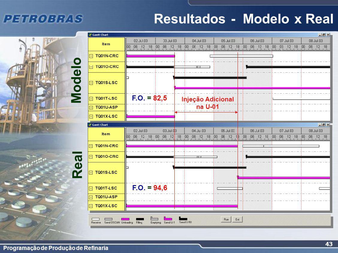 Programação de Produção de Refinaria 43 Resultados - Modelo x Real Injeção Adicional na U-01 Modelo Real F.O. = 82,5 F.O. = 94,6
