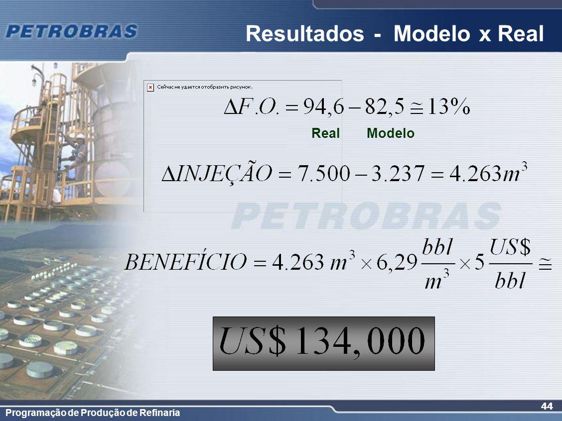 Programação de Produção de Refinaria 44 Resultados - Modelo x Real Real Modelo