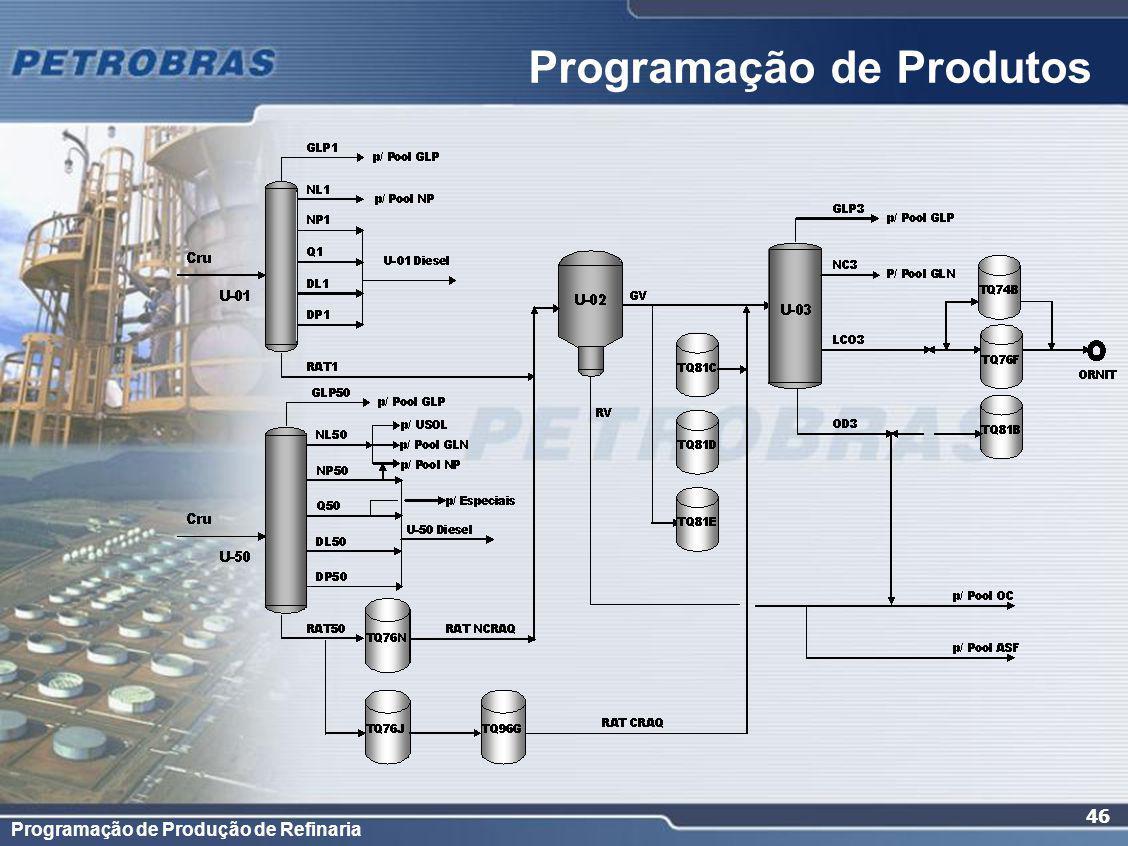 Programação de Produção de Refinaria 46 Programação de Produtos