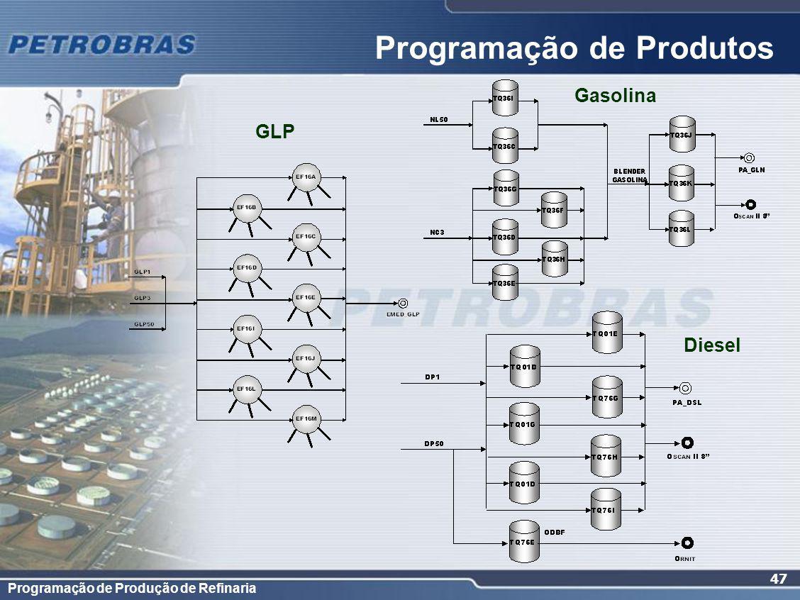 Programação de Produção de Refinaria 47 Programação de Produtos GLP Gasolina Diesel