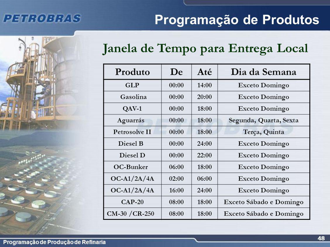 Programação de Produção de Refinaria 48 ProdutoDeAtéDia da Semana GLP00:0014:00Exceto Domingo Gasolina00:0020:00Exceto Domingo QAV-100:0018:00Exceto D
