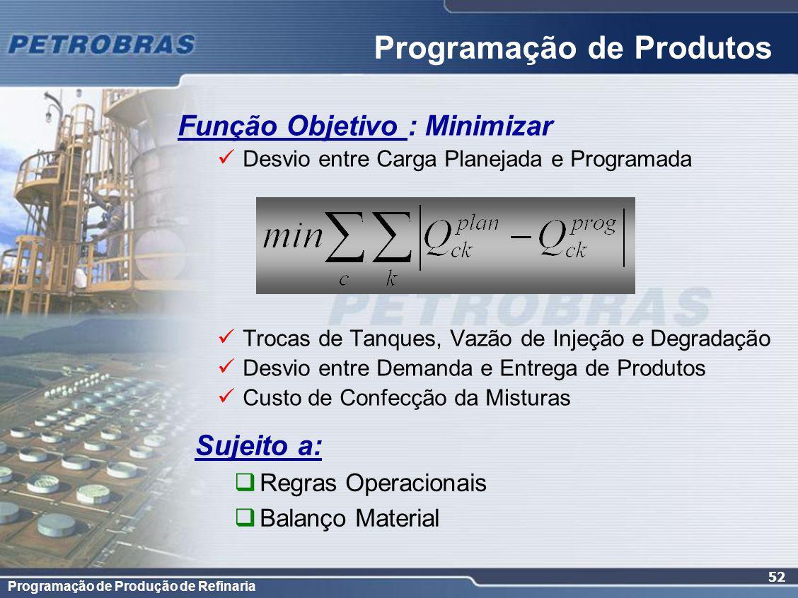 Programação de Produção de Refinaria 52 Função Objetivo : Minimizar Desvio entre Carga Planejada e Programada Trocas de Tanques, Vazão de Injeção e De