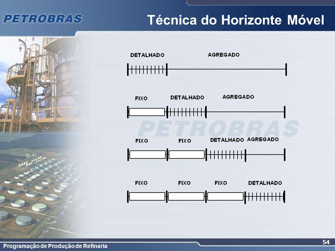 Programação de Produção de Refinaria 54 Técnica do Horizonte Móvel