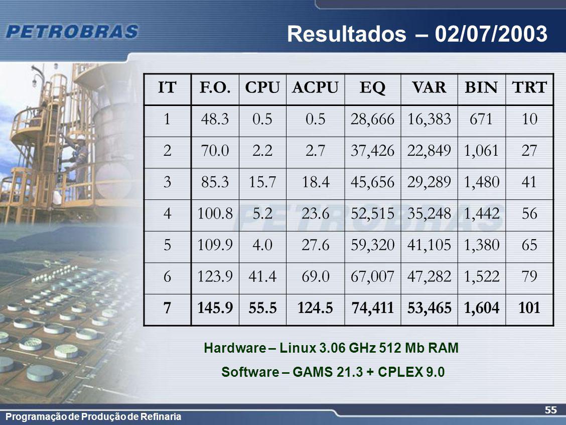 Programação de Produção de Refinaria 55 Resultados – 02/07/2003 ITF.O.CPUACPUEQVARBINTRT 148.30.5 28,66616,38367110 270.02.22.737,42622,8491,06127 385